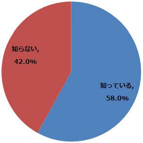 2014年の衆議院選挙で、インターネットによる選挙活動が 行われていたのは知っていますか?(n=1,077) (2014年12月15日〜12月25日/ 全国10代〜60代以上のインターネットユーザー1,077人)