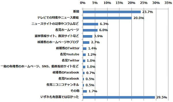 各政党や候補者のホームページやSNSで、投票において最も有意義であったものはどれですか?(n=414) (2014年12月15日〜12月25日/全国10代〜60代以上のインターネットユーザー1,077人)