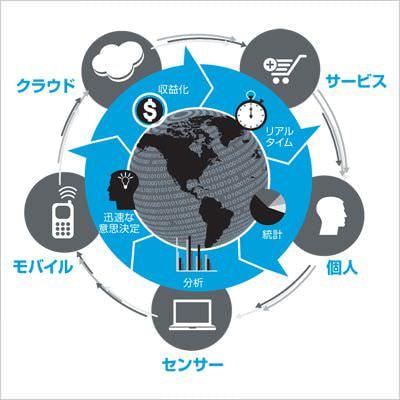 日本 HP、Web アクセスログをリアルタイムで分析するビッグデータソリューション