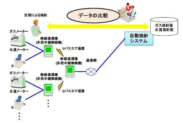 水道/ガスメーターを同じ無線で自動検針する実証実験、東京ガスと日立が横浜で