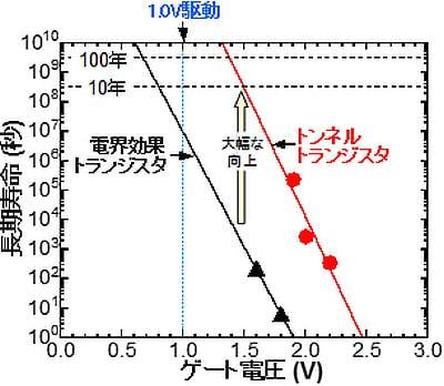 長寿命/高性能のトンネルトランジスタ登場、センサー回路のコスト削減に期待