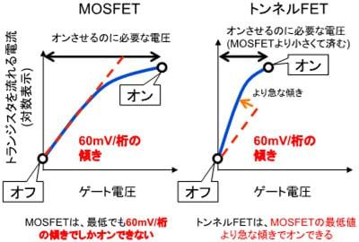 MOSFET およびトンネルトランジスタのオン・オフ動作の違い