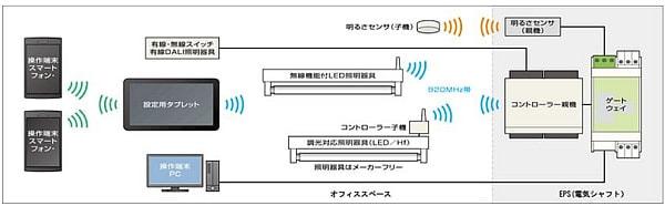 電力を最大70%まで削減--NTT、スマートフォンを使った照明制御システム