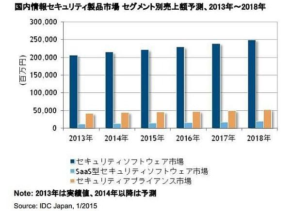 2014年は前年比4.7%増--IDC、国内情報セキュリティ製品市場の予測を発表