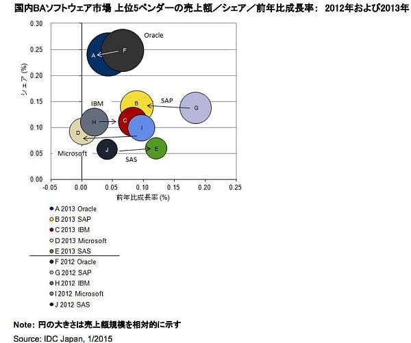 1位はオラクル、2位は SAP--IDC、国内 BA ソフトウェア市場の分析結果を発表