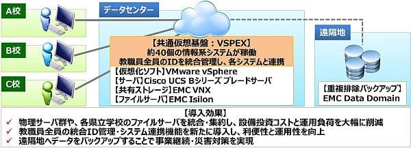 ネットワンシステムズ、岐阜県公立学校の共通仮想基盤を構築--全教職員の ID を統合管理