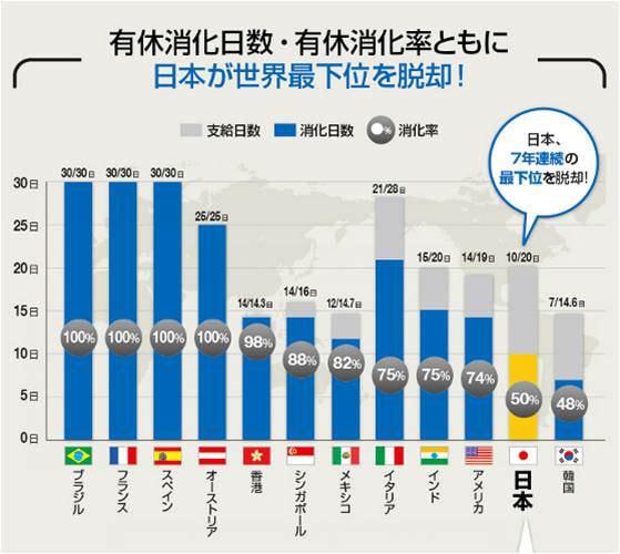 日本、7年連続の最下位を脱却