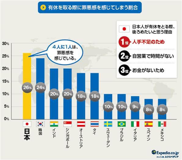 有給を取る際、世界一罪悪感を感じている日本人