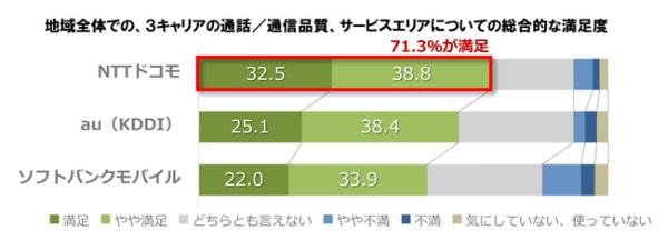 東海4県の15〜34歳スマホ利用者の満足度、全項目でドコモが1位