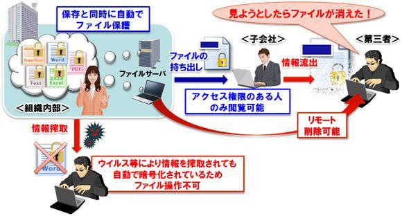 NEC、官公庁向けに作成時から暗号化するファイルセキュリティを販売