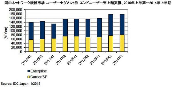 2014年上半期も好調な結果--IDC、国内ネットワーク機器市場の分析結果を発表