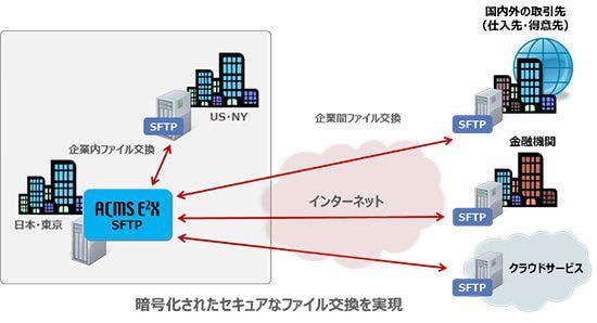 DAL、電子データ交換製品 ACMS バージョンアップで SFTP サーバー機能を実装