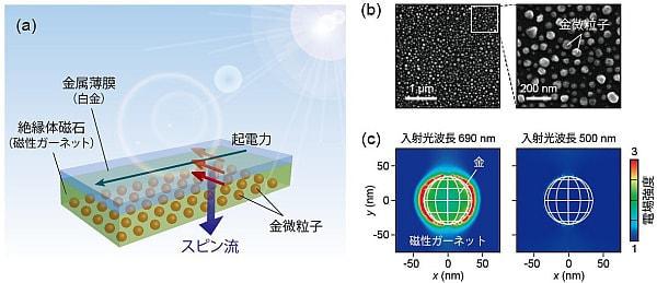 東北大など、絶縁体に光を照射してスピン流を生成する原理を発見--新たなエネルギー変換技術に期待
