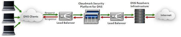 クラウドマークの DNS セキュリティ、TwoFive が国内販売