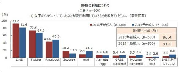 新成人の SNS 利用率(複数回答可)