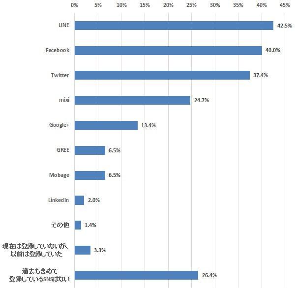 登録者は減るがヘビーユーザーは残る mixi―定期調査「SNS利用」(8)