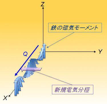 産総研ら、未来の磁気メモリ材料開発で新たな電気分極成分を発見