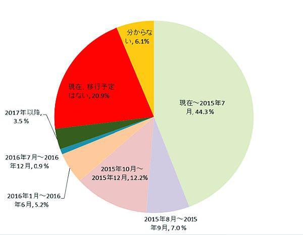 サポート終了間近の Windows Server 2003、半数以上がその後も利用される