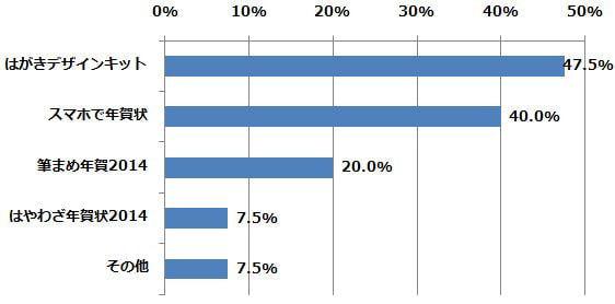 どのスマートフォン向けの年賀状作成アプリ(サービス)を利用しましたか?(n=40) (2015年1月6日〜1月16日/全国10代〜60代以上のインターネットユーザー1,069人)
