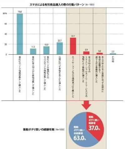 """37.0%が""""衝動ポチリ買い""""、スマホによるネットショッピング"""