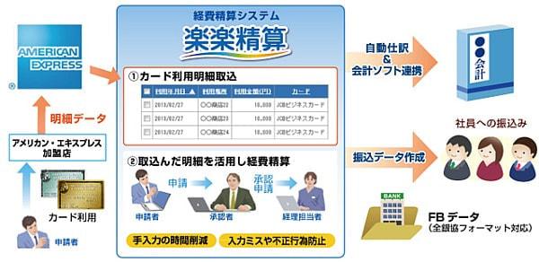 明細入力を自動化--ラクス、クラウド型経費精算システムとクレジットカードの連携サービス