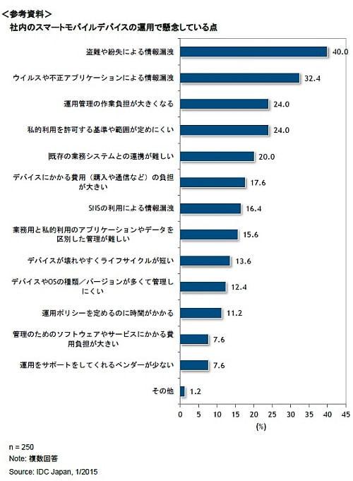 16.8%の企業は「全く管理していない」--IDC、スマートモバイルデバイス管理の実態調査
