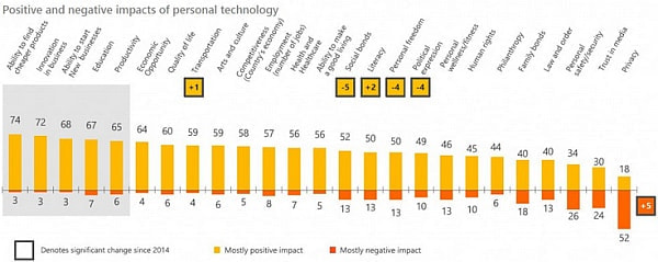 テクノロジーは世界を良くできるか、新興国と先進国の見方に差