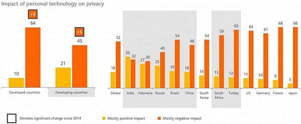 国別でプライバシーに対するテクノロジーの影響を尋ねたアンケート結果