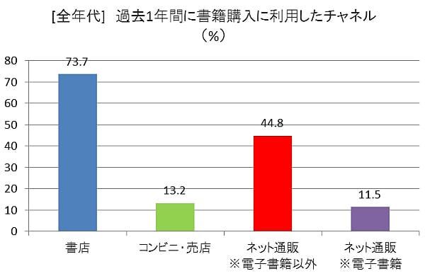 「リアル書店」の利用は73.7%、「ネット書店」は44.8%--日本通信販売協会が実態調査