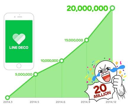 スマホ着せ替えアプリ「LINE DECO」、全世界累計2,000万ダウンロード突破