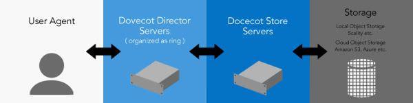 TwoFive が OSS POP3/IMAP4 サーバーの「Dovecot」商用版を日本で再販
