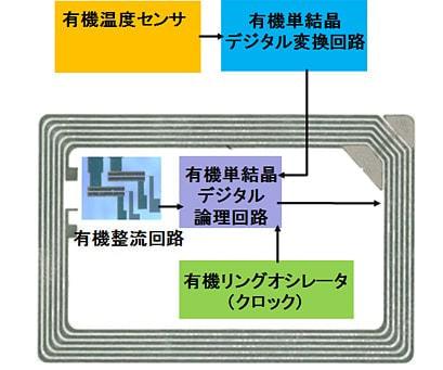 有機デジタル温度センサ回路