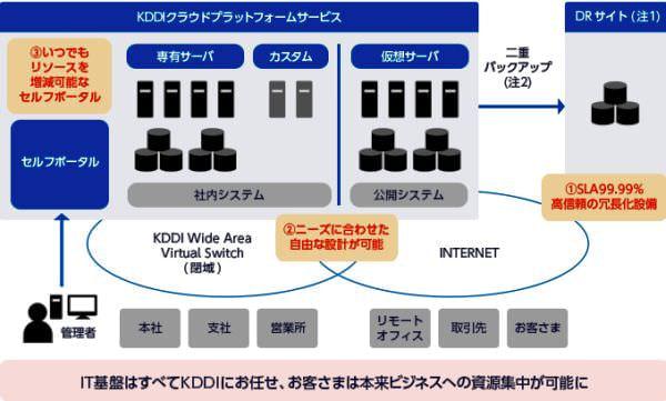 KDDI、企業向けクラウドサービスでストレージの二重化と分散化