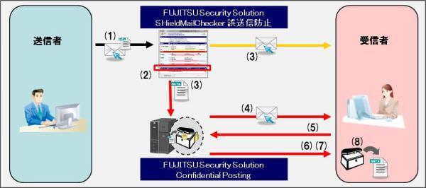 富士通 FIP と SSL、電子メール送信操作でファイルを暗号化送信できるソリューション