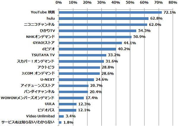 以下のうち、どの動画配信サービス(動画共有サービスを含む)を知っていますか(n=786) (2015年1月22日〜1月24日/全国10代〜60代以上のインターネットユーザー1,069人)
