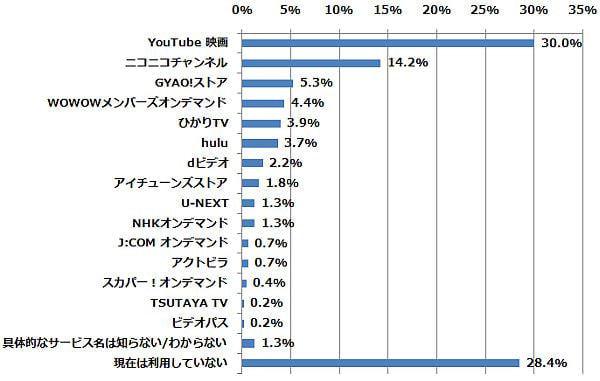 以下のうち、どの動画配信サービス(動画共有サービスを含む)を最も利用したことがありますか(n=457) (2015年1月22日〜1月24日/全国10代〜60代以上のインターネットユーザー1,069人)