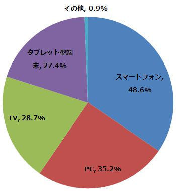 以下のうち、どの端末で動画をみたことがありますか?(n=457) (2015年1月22日〜1月24日/全国10代〜60代以上のインターネットユーザー1,069人)