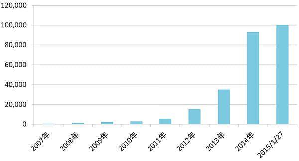 主婦向けクラウドソーシングサービス「シュフティ」、登録ユーザーが10万人を突破