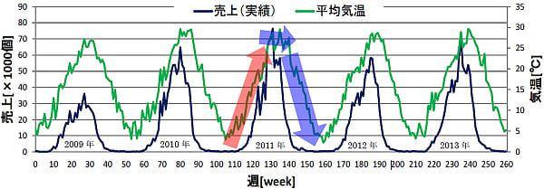 図1:Mizkan 「冷やし中華つゆ」の売上個数と平均気温のグラフ