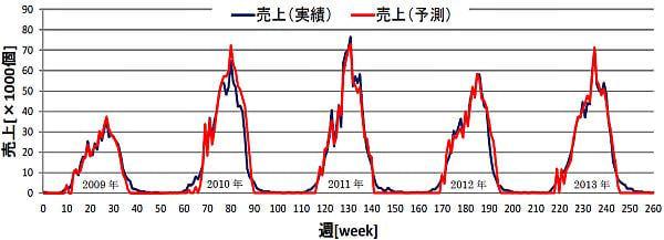 図2:Mizkan 「冷やし中華つゆ」の売上実績個数と売上予測個数のグラフ