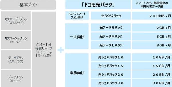 ドコモ光パックのサービス メニュー (出典:ドコモ)