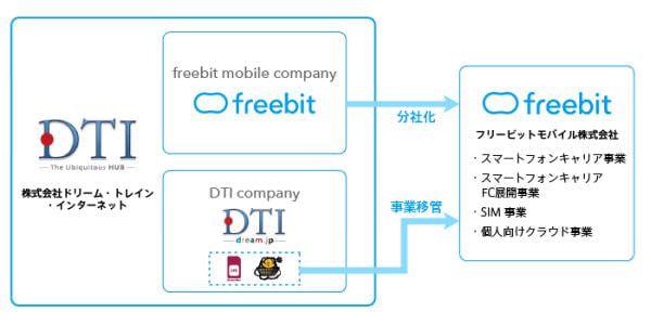 スマートフォンキャリア事業の「フリービットモバイル株式会社」誕生