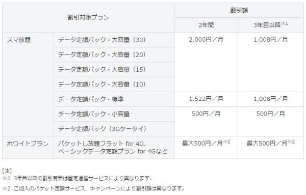 スマート値引きのモバイル通信サービス割引額(税込)