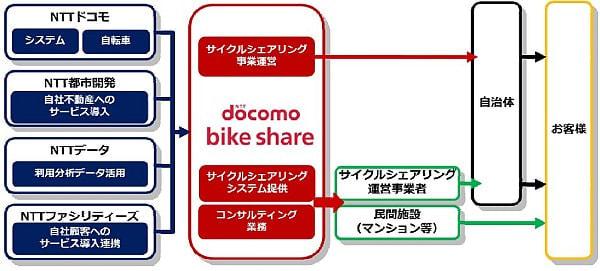 ドコモなど、サイクルシェアリング事業の合弁会社設立--コンサルティング業務も展開