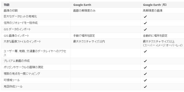 Google Earth Pro と Google Earth の相違 (出典:Google)