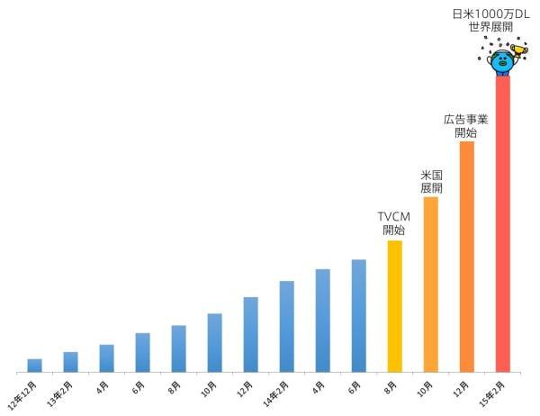 ニュース アプリ「SmartNews」が日米1,000万ダウンロード超、150か国以上向け国際版もリリース