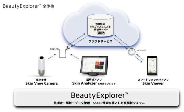 お肌の手入れもクラウドから、ソニーが肌解析システムを美容業界に