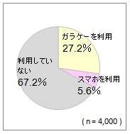 小学生の携帯/スマホ利用者は3人に1人、スマホ利用率は5.6%