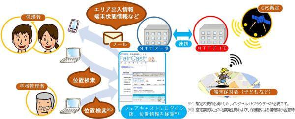 NTT データとドコモ、携帯電話なしでも子どもの安全を確認できるサービスを開始
