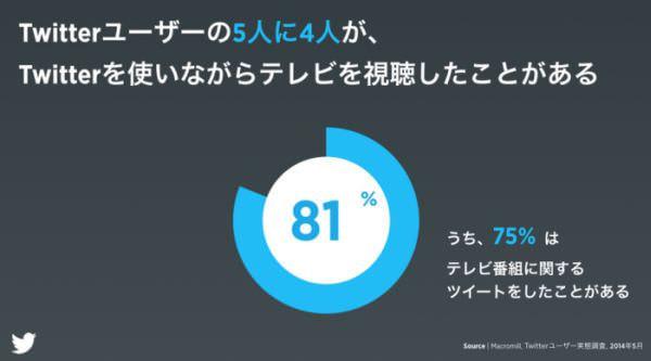 テレビを見ながら Twitter しているみなさん、「プロモツイート」が来ますよ!―日本でも「テレビターゲティング」正式開始